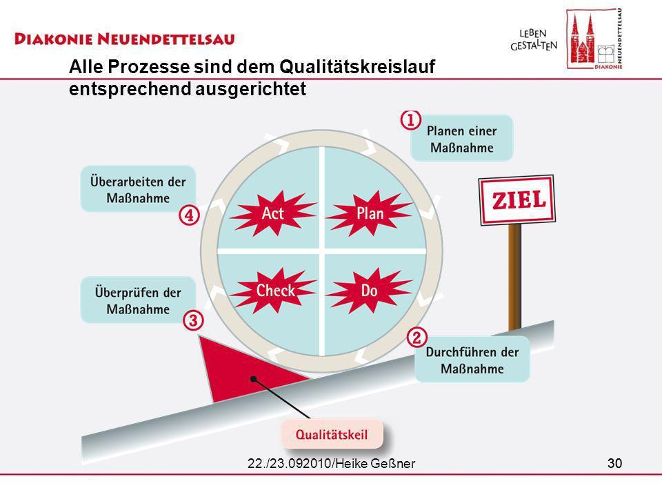 3022./23.092010/Heike Geßner30 Alle Prozesse sind dem Qualitätskreislauf entsprechend ausgerichtet
