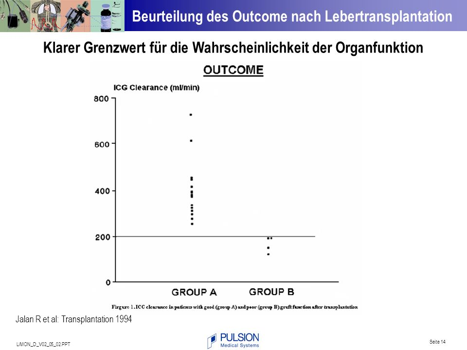 LiMON_D_V02_05_02.PPT Seite 14 Jalan R et al: Transplantation 1994 Klarer Grenzwert für die Wahrscheinlichkeit der Organfunktion Beurteilung des Outco