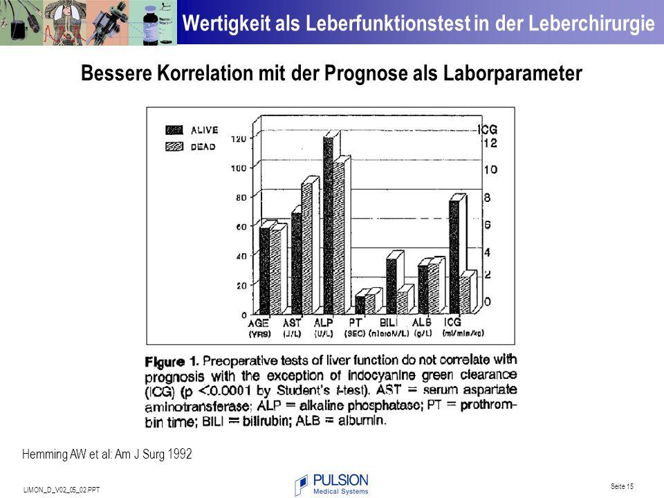 LiMON_D_V02_05_02.PPT Seite 15 Wertigkeit als Leberfunktionstest in der Leberchirurgie Hemming AW et al: Am J Surg 1992 Bessere Korrelation mit der Pr