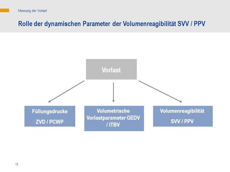 13 Messung der Vorlast Rolle der dynamischen Parameter der Volumenreagibilität SVV / PPV Vorlast Füllungsdrucke ZVD / PCWP Volumenreagibilität SVV / P