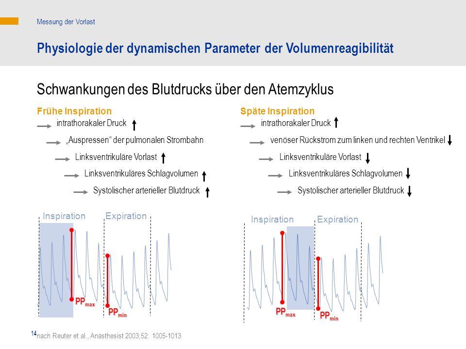 14 intrathorakaler Druck venöser Rückstrom zum linken und rechten Ventrikel Linksventrikuläre Vorlast Linksventrikuläres Schlagvolumen Systolischer ar