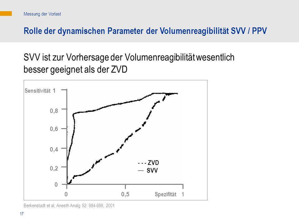 17 Sensitivität - - - ZVD __ SVV Messung der Vorlast Rolle der dynamischen Parameter der Volumenreagibilität SVV / PPV SVV ist zur Vorhersage der Volu