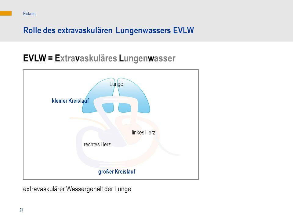 21 extravaskulärer Wassergehalt der Lunge kleiner Kreislauf linkes Herz rechtes Herz Lunge Rolle des extravaskulären Lungenwassers EVLW Exkurs EVLW =