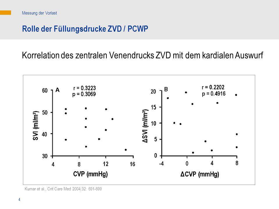 4 Kumar et al., Crit Care Med 2004;32: 691-699 Korrelation des zentralen Venendrucks ZVD mit dem kardialen Auswurf Messung der Vorlast Rolle der Füllu