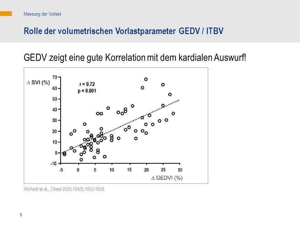 9 Messung der Vorlast Rolle der volumetrischen Vorlastparameter GEDV / ITBV GEDV zeigt eine gute Korrelation mit dem kardialen Auswurf! Michard et al.