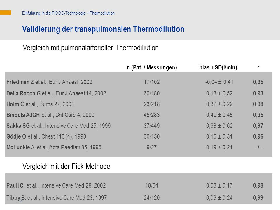 12 Vergleich mit der Fick-Methode 0,97 0,68 ± 0,6237/449 Sakka SG et al., Intensive Care Med 25, 1999 - / - 0,19 ± 0,219/27 McLuckie A. et a., Acta Pa