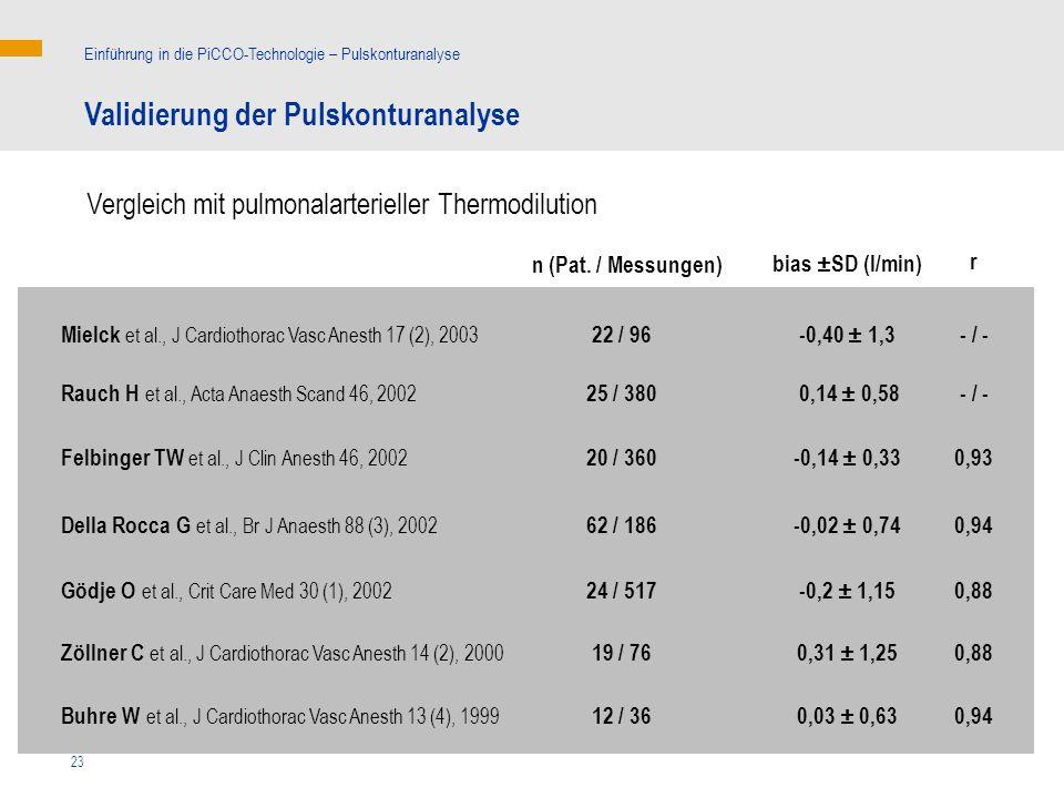 23 n (Pat. / Messungen) 0,940,03 ± 0,6312 / 36Buhre W et al., J Cardiothorac Vasc Anesth 13 (4), 1999 19 / 76 24 / 517 62 / 186 20 / 360 25 / 380 22 /