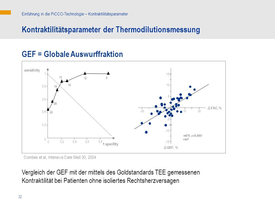 32 Combes et al, Intensive Care Med 30, 2004 GEF = Globale Auswurffraktion Kontraktilitätsparameter der Thermodilutionsmessung Einführung in die PiCCO
