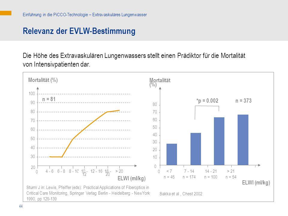 44 ELWI (ml/kg) > 21 n = 54 14 - 21 n = 100 7 - 14 n = 174 < 7 n = 45 Mortalität (%) 10 0 0 n = 373*p = 0.002 20 30 40 50 60 70 80 Relevanz der EVLW-Bestimmung Einführung in die PiCCO-Technologie – Extravaskuläres Lungenwasser Die Höhe des Extravaskulären Lungenwassers stellt einen Prädiktor für die Mortalität von Intensivpatienten dar.