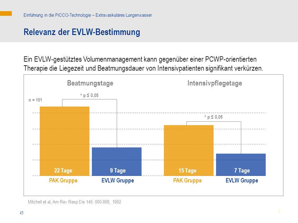 45 Intensivpflegetage Mitchell et al, Am Rev Resp Dis 145: 990-998, 1992 Relevanz der EVLW-Bestimmung Einführung in die PiCCO-Technologie – Extravaskuläres Lungenwasser Ein EVLW-gestütztes Volumenmanagement kann gegenüber einer PCWP-orientierten Therapie die Liegezeit und Beatmungsdauer von Intensivpatienten signifikant verkürzen.