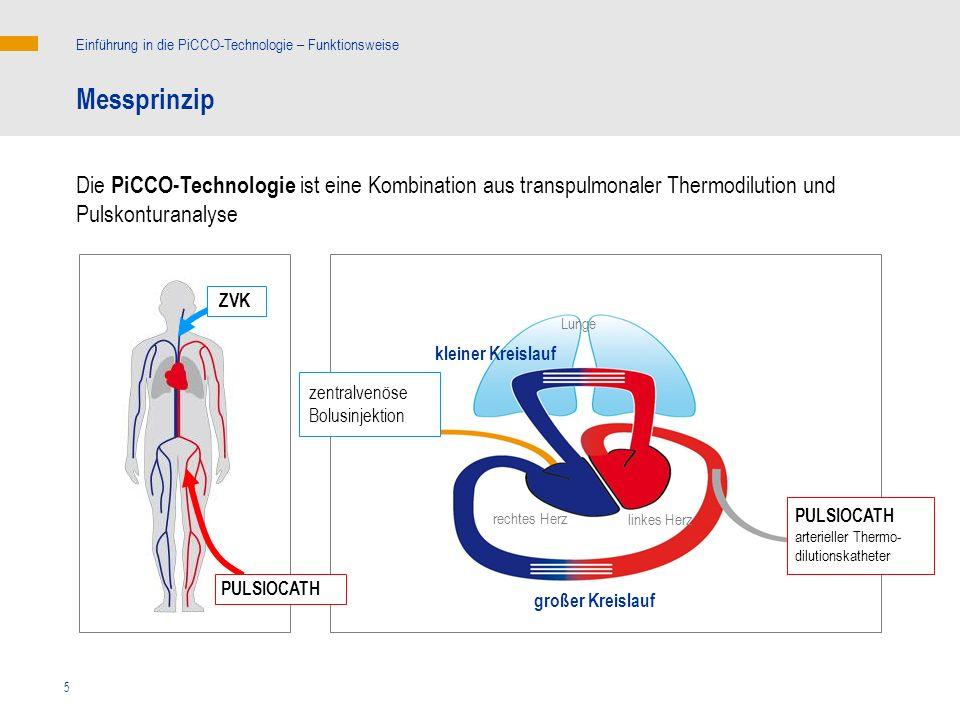 5 Die PiCCO-Technologie ist eine Kombination aus transpulmonaler Thermodilution und Pulskonturanalyse Einführung in die PiCCO-Technologie – Funktionsweise Messprinzip linkes Herz rechtes Herz kleiner Kreislauf Lunge großer Kreislauf PULSIOCATH ZVK PULSIOCATH arterieller Thermo- dilutionskatheter zentralvenöse Bolusinjektion