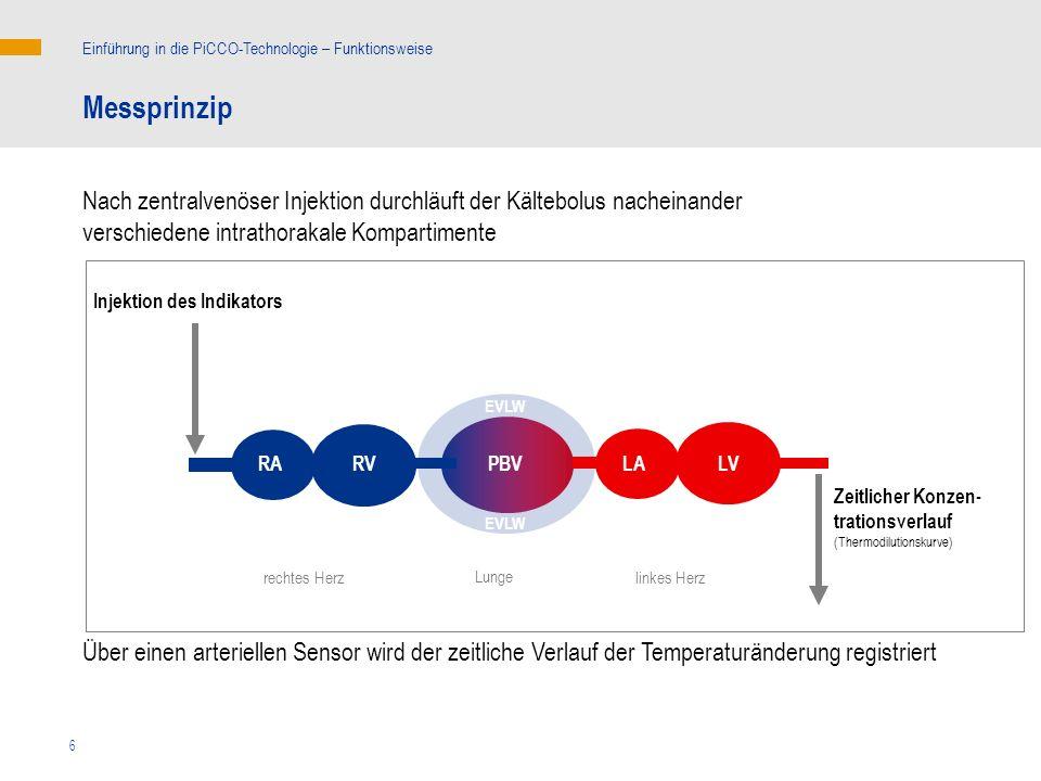 6 Injektion des Indikators Zeitlicher Konzen- trationsverlauf (Thermodilutionskurve) Nach zentralvenöser Injektion durchläuft der Kältebolus nacheinan