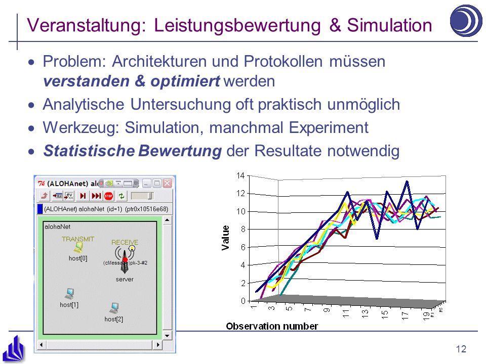 12 Veranstaltung: Leistungsbewertung & Simulation Problem: Architekturen und Protokollen müssen verstanden & optimiert werden Analytische Untersuchung oft praktisch unmöglich Werkzeug: Simulation, manchmal Experiment Statistische Bewertung der Resultate notwendig