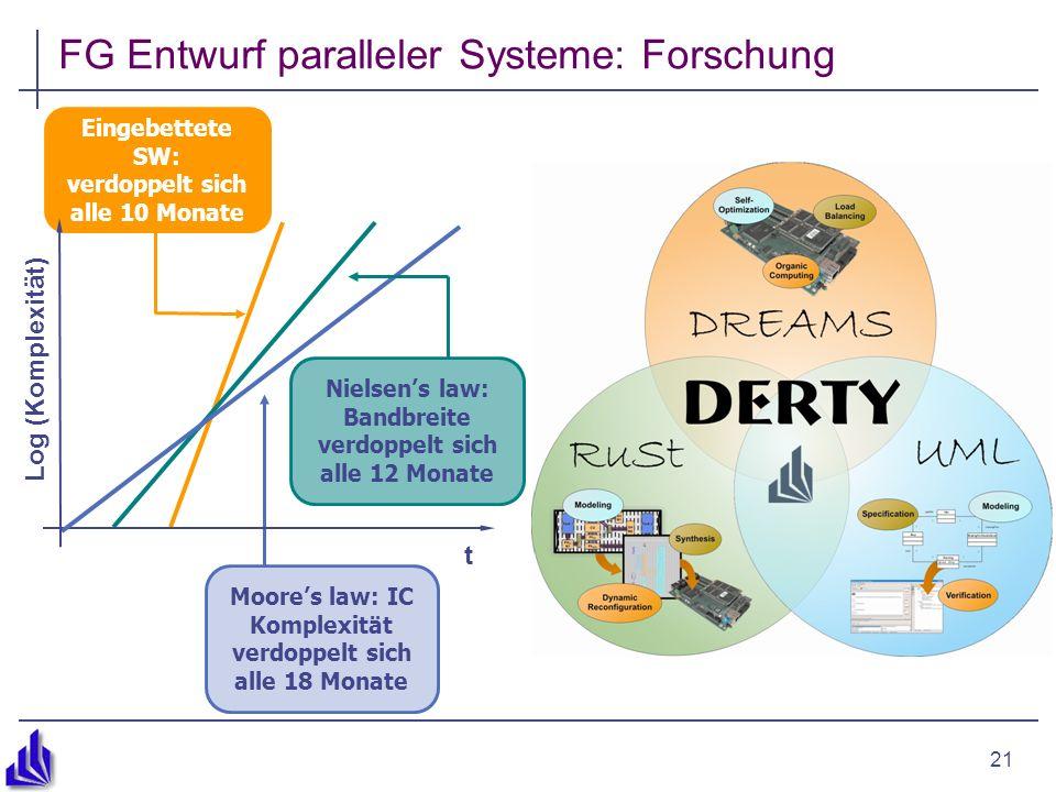 21 FG Entwurf paralleler Systeme: Forschung Eingebettete SW: verdoppelt sich alle 10 Monate Moores law: IC Komplexität verdoppelt sich alle 18 Monate Nielsens law: Bandbreite verdoppelt sich alle 12 Monate Log (Komplexität) t