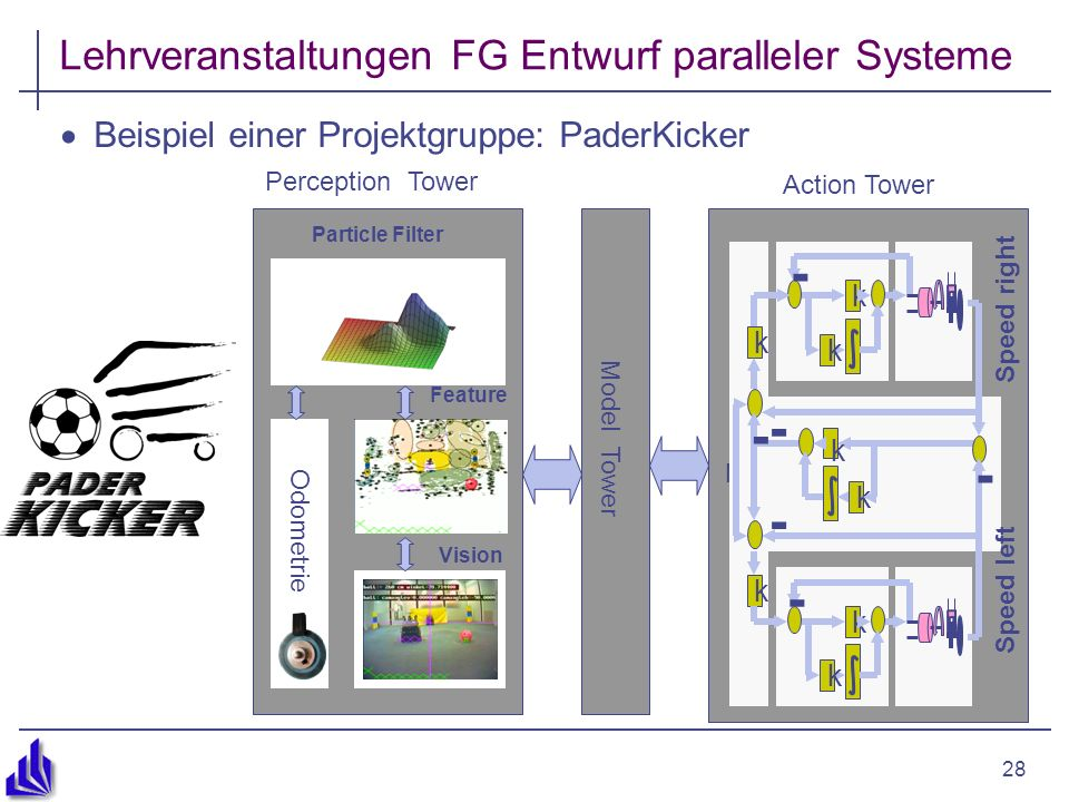 28 Lehrveranstaltungen FG Entwurf paralleler Systeme Beispiel einer Projektgruppe: PaderKicker Perception Tower Model Tower Particle Filter Vision Odometrie Feature Action Tower