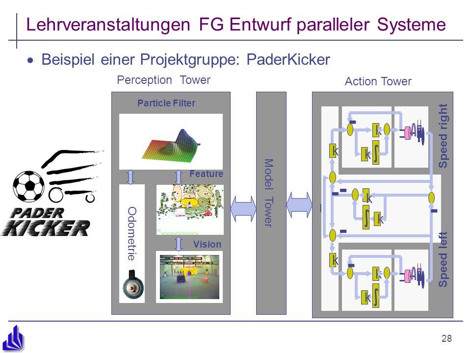 28 Lehrveranstaltungen FG Entwurf paralleler Systeme Beispiel einer Projektgruppe: PaderKicker Perception Tower Model Tower Particle Filter Vision Odo