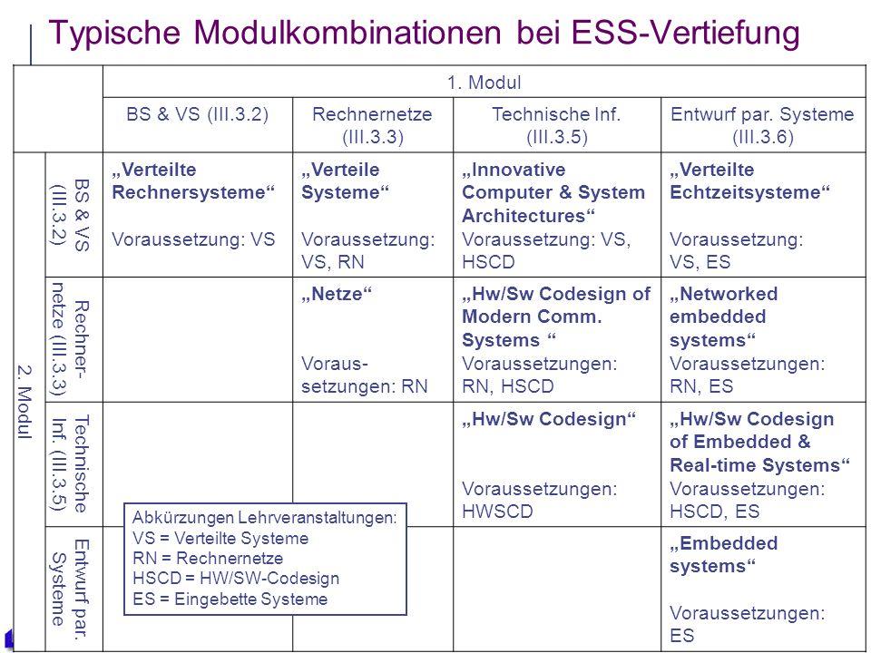 31 Typische Modulkombinationen bei ESS-Vertiefung 1.