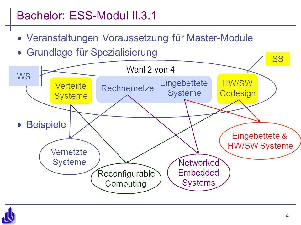 4 Veranstaltungen Voraussetzung für Master-Module Grundlage für Spezialisierung Beispiele SS Bachelor: ESS-Modul II.3.1 Rechnernetze Verteilte Systeme HW/SW- Codesign Eingebettete Systeme Wahl 2 von 4 Vernetzte Systeme Reconfigurable Computing Eingebettete & HW/SW Systeme Networked Embedded Systems WS