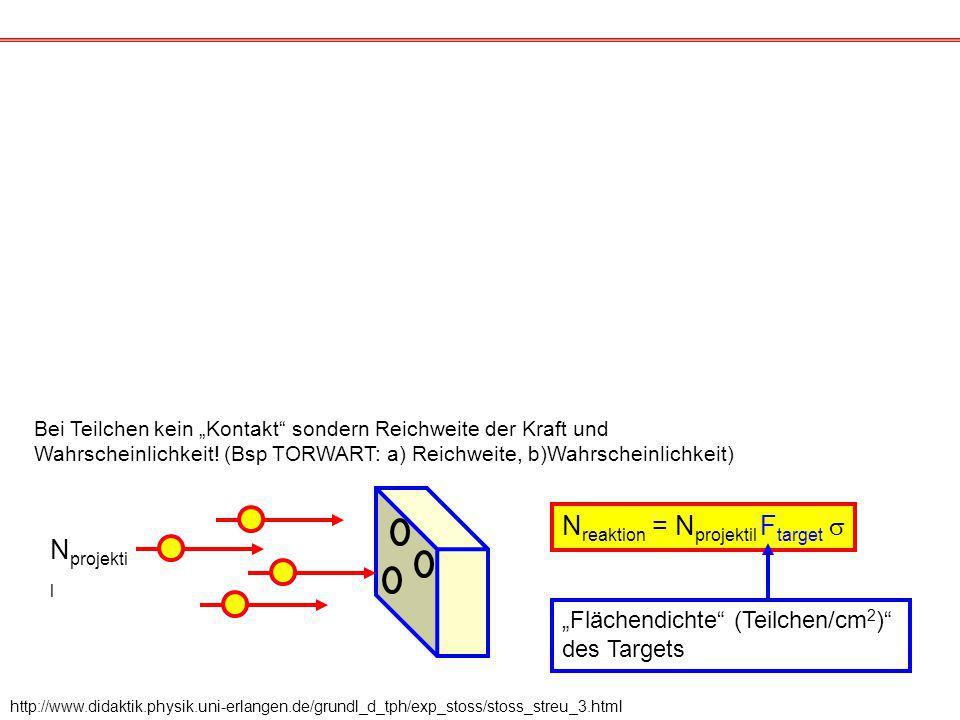 http://www.didaktik.physik.uni-erlangen.de/grundl_d_tph/exp_stoss/stoss_streu_3.html Bei Teilchen kein Kontakt sondern Reichweite der Kraft und Wahrscheinlichkeit.