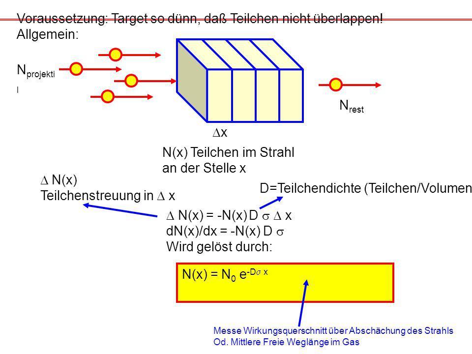 N(x) = N 0 e -D x N projekti l x N rest Voraussetzung: Target so dünn, daß Teilchen nicht überlappen.