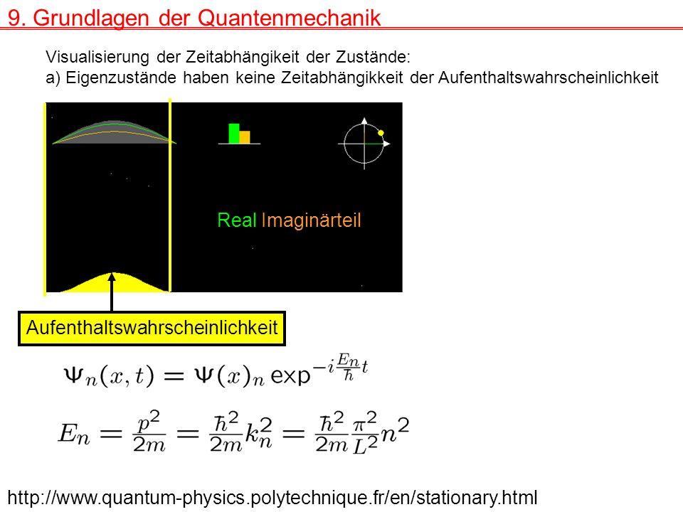 9. Grundlagen der Quantenmechanik Visualisierung der Zeitabhängikeit der Zustände: a) Eigenzustände haben keine Zeitabhängikkeit der Aufenthaltswahrsc