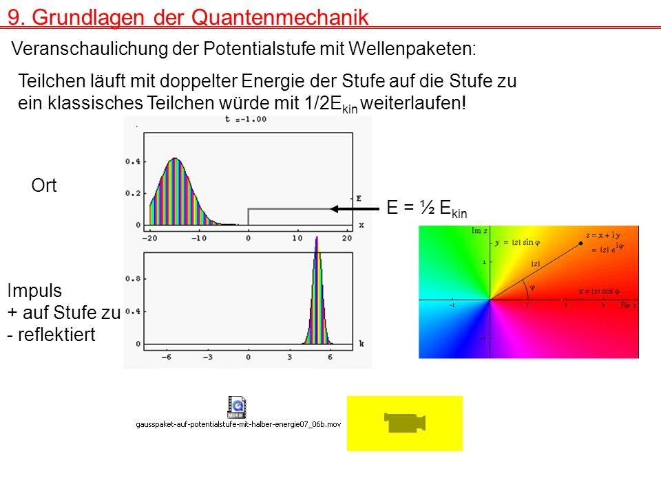 9. Grundlagen der Quantenmechanik Veranschaulichung der Potentialstufe mit Wellenpaketen: E = ½ E kin Ort Impuls + auf Stufe zu - reflektiert Teilchen