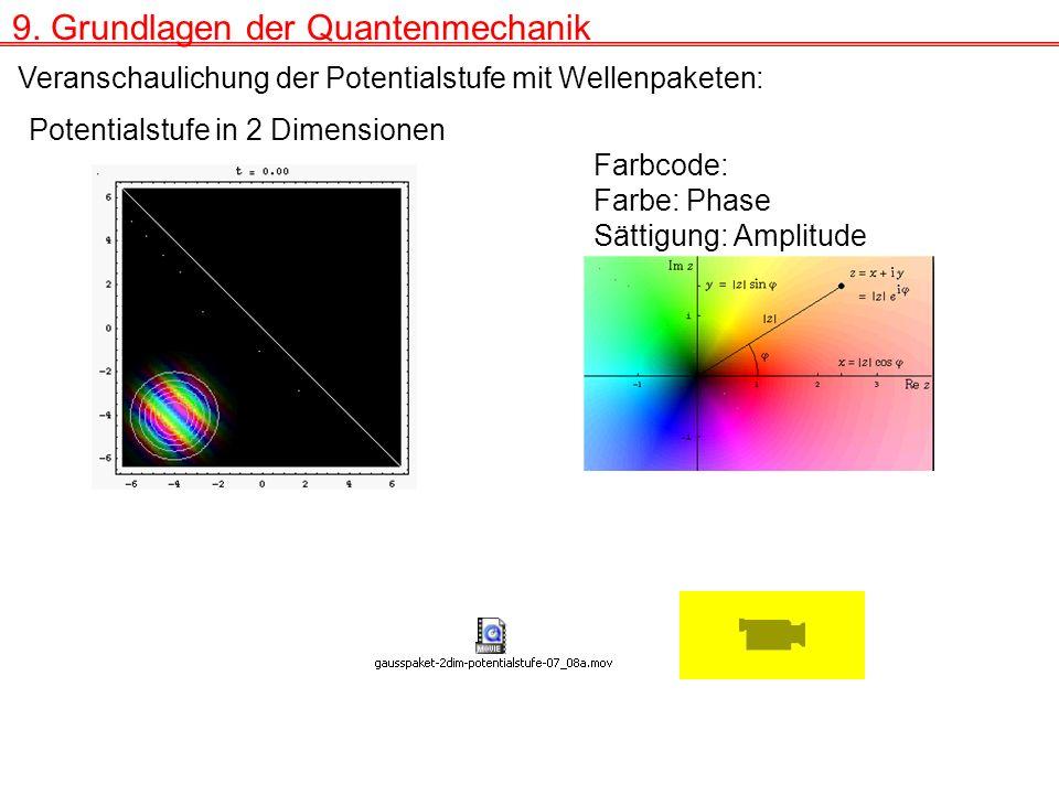 9. Grundlagen der Quantenmechanik Veranschaulichung der Potentialstufe mit Wellenpaketen: Potentialstufe in 2 Dimensionen Farbcode: Farbe: Phase Sätti