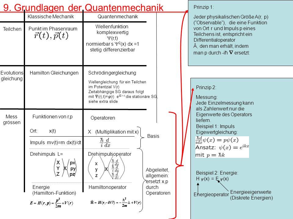Klassische Mechanik Quantenmechanik Teilchen Punkt im Phasenraum Wellenfunktion komplexwertig (r,t) normierbar s 2 (x) dx =1 stetig differenzierbar Evolutions gleichung Hamilton GleichungenSchrödingergleichung Mess grössen Funktionen von r,p Operatoren Ort: x(t) Impuls mv(t)=m dx(t)/dt Drehimpuls L= X (Multiplikation mit x) Energie (Hamilton-Funktion) Drehimpulsoperator Hamiltonoperator Basis Abgeleitet, allgemein: ersetzt x,p durch Operatoren Messung: Jede Einzelmessung kann als Zahlenwert nur die Eigenwerte des Operators liefern.