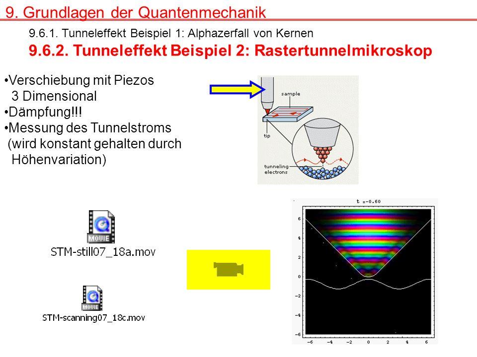 9.Grundlagen der Quantenmechanik 9.6.1. Tunneleffekt Beispiel 1: Alphazerfall von Kernen 9.6.2.