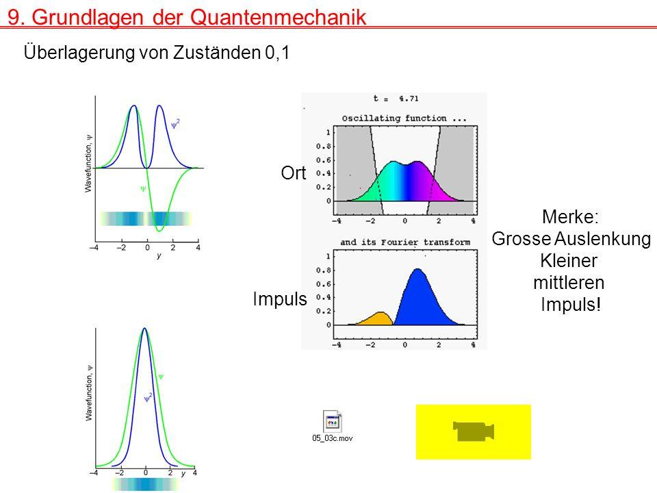 9. Grundlagen der Quantenmechanik Überlagerung von Zuständen 0,1 Ort Impuls Merke: Grosse Auslenkung Kleiner mittleren Impuls!