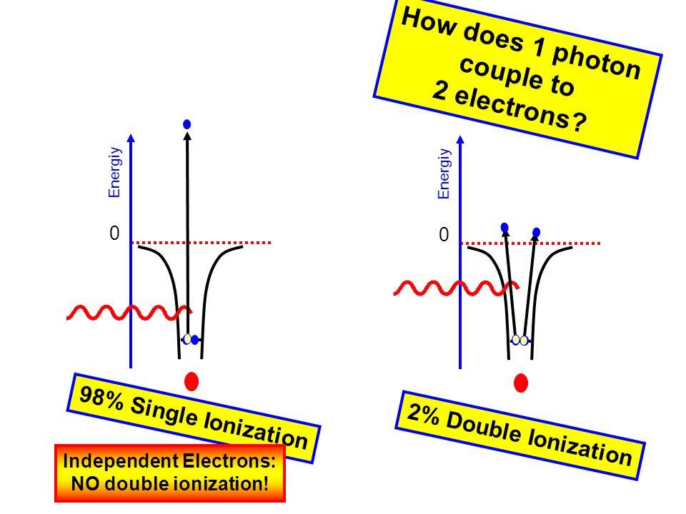 99eV h + He He 2+ + 2e - e2e2 E e1 =E e2 Polarization e1e1
