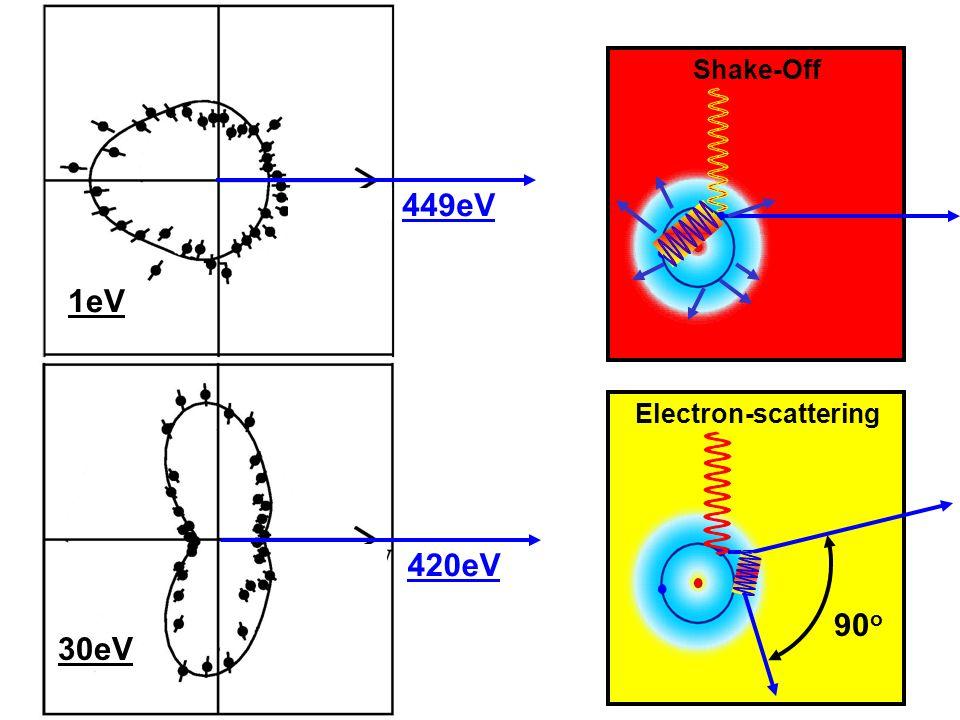 Überblick: Ein und Mehrelektronenprozesse: Beobachtungen