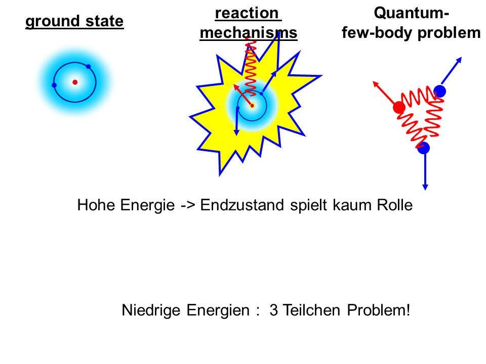 ground state reaction mechanisms Quantum- few-body problem Hohe Energie -> Endzustand spielt kaum Rolle Niedrige Energien : 3 Teilchen Problem!