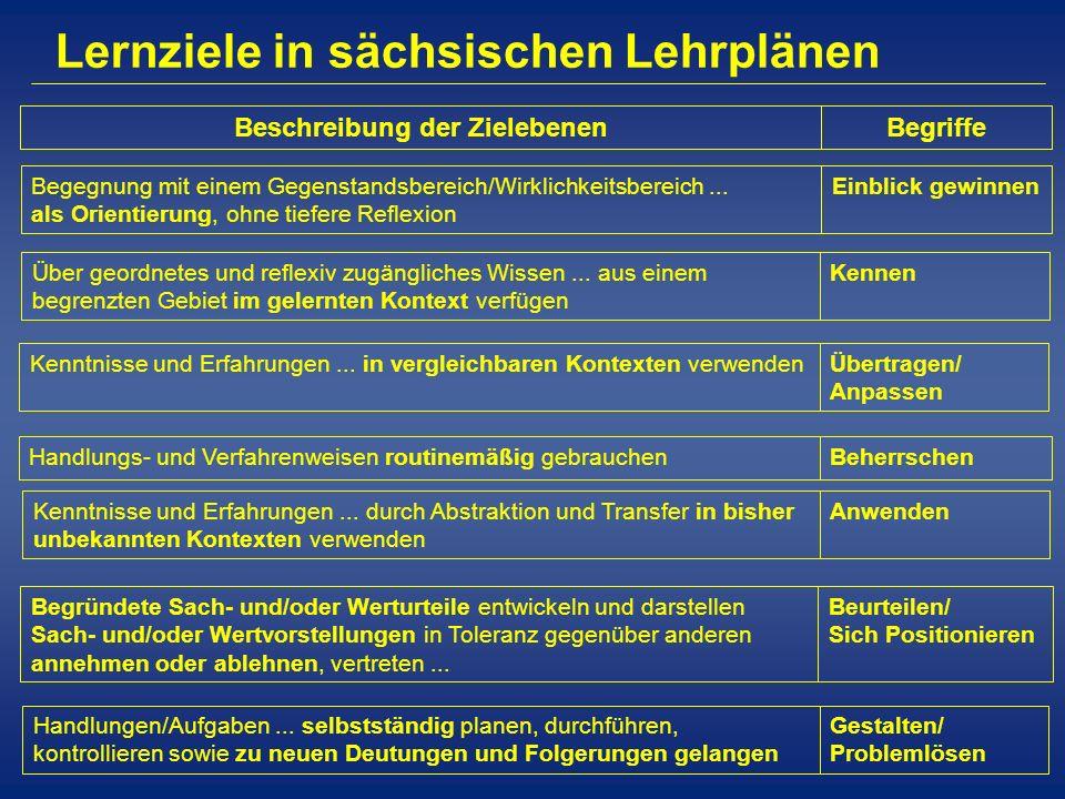 Lernziele in sächsischen Lehrplänen BegriffeBeschreibung der Zielebenen Einblick gewinnenBegegnung mit einem Gegenstandsbereich/Wirklichkeitsbereich..