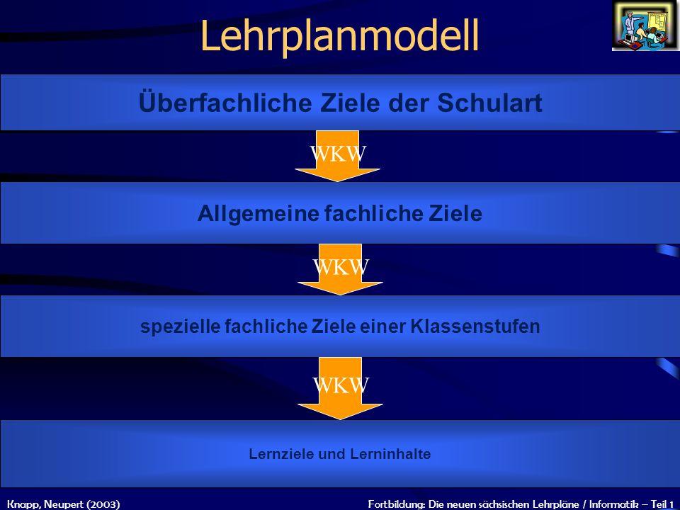 Knapp, Neupert (2003)Fortbildung: Die neuen sächsischen Lehrpläne / Informatik – Teil 1 Lehrplanmodell Überfachliche Ziele der Schulart Allgemeine fac