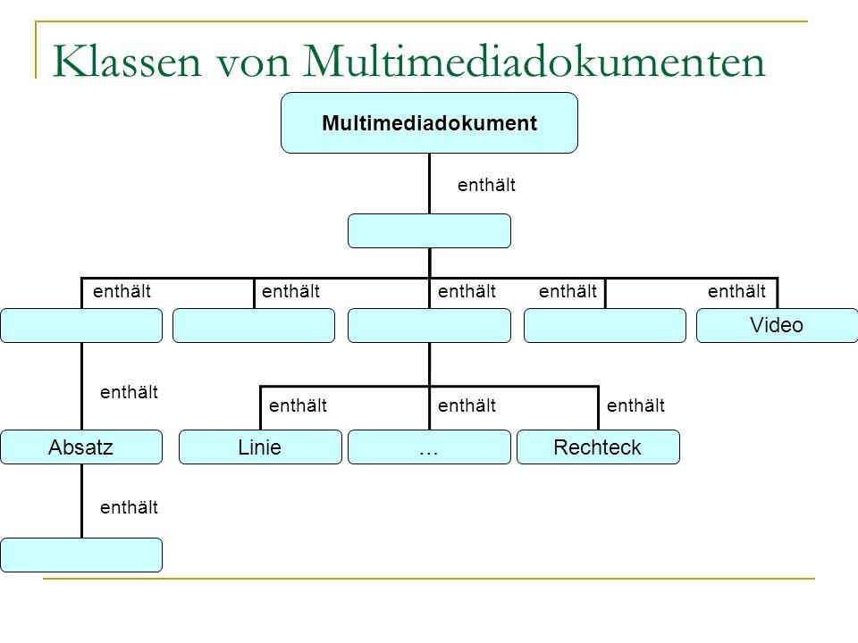 Klassen von Multimediadokumenten Multimediadokument Folie TextfeldBildGrafikgruppeAudioVideo Absatz Zeichen LinieRechteck… enthält