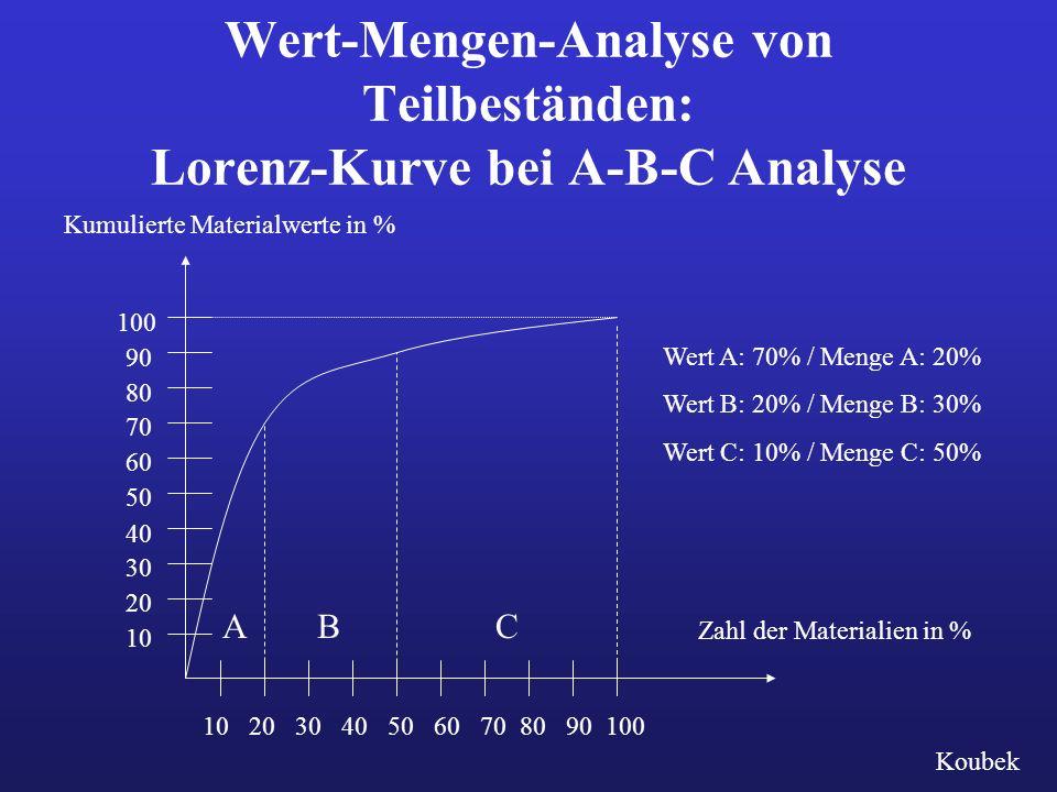 Wert-Mengen-Analyse von Teilbeständen: Lorenz-Kurve bei A-B-C Analyse Wert A: 70% / Menge A: 20% Wert B: 20% / Menge B: 30% Wert C: 10% / Menge C: 50% Zahl der Materialien in % ABC Kumulierte Materialwerte in % 10 20 30 40 50 60 70 80 90 100 10 20 30 40 50 60 70 80 90 100 Koubek
