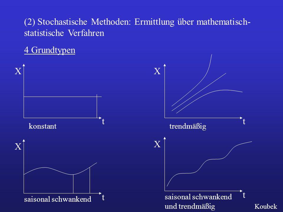 (2) Stochastische Methoden: Ermittlung über mathematisch- statistische Verfahren 4 Grundtypen Koubek X t konstant X t trendmäßig X t saisonal schwankend X t saisonal schwankend und trendmäßig