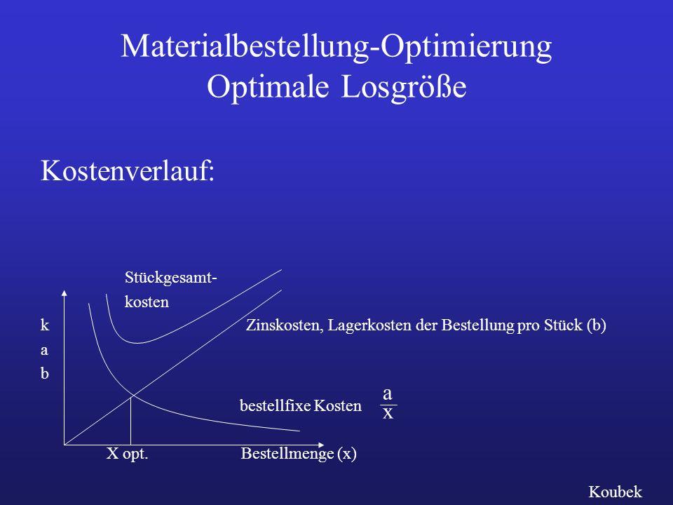 Materialbestellung-Optimierung Optimale Losgröße bestellfixe Kosten Stückgesamt- kosten Zinskosten, Lagerkosten der Bestellung pro Stück (b) X opt.Bestellmenge (x) kabkab axax Koubek Kostenverlauf: