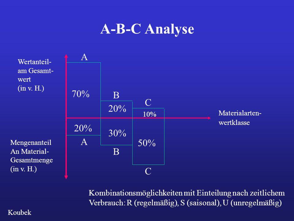 A-B-C Analyse 70% 20% 10% 20% 30% 50% A B C A B C Materialarten- wertklasse Wertanteil- am Gesamt- wert (in v. H.) Mengenanteil An Material- Gesamtmen