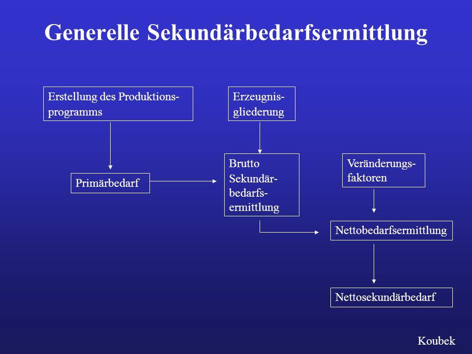 Generelle Sekundärbedarfsermittlung Veränderungs- faktoren Nettosekundärbedarf Erstellung des Produktions- programms Erzeugnis- gliederung PrimärbedarfNettobedarfsermittlungBrutto Sekundär- bedarfs- ermittlung Koubek