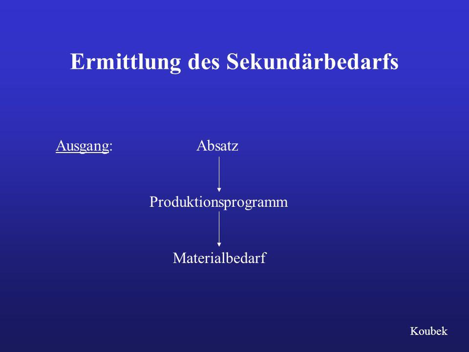 Ermittlung des Sekundärbedarfs Ausgang:Absatz Produktionsprogramm Materialbedarf Koubek