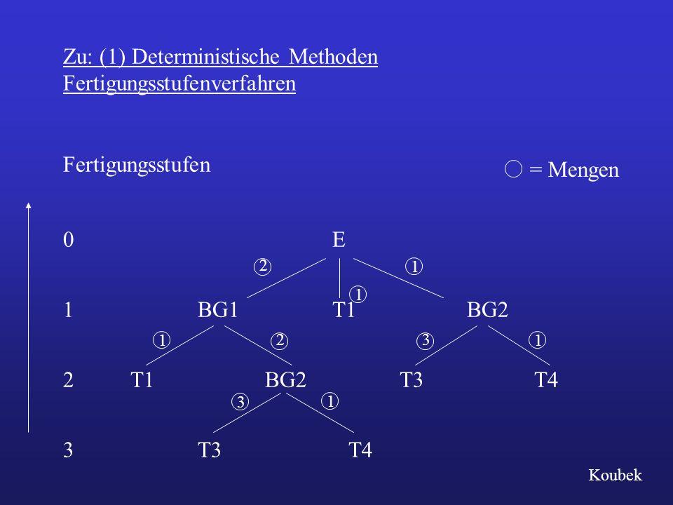 Zu: (1) Deterministische Methoden Fertigungsstufenverfahren Fertigungsstufen 0E 1BG1T1BG2 2T1BG2T3T4 3T3 T4 1 2 1 3 11 2 3 1 = Mengen Koubek