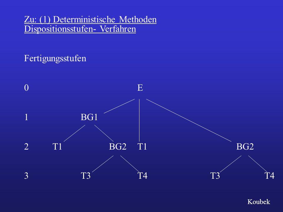 Dispositionsstufen- Verfahren Fertigungsstufen 0E 1BG1 2T1BG2T1 BG2 3T3T4 T3 T4 Zu: (1) Deterministische Methoden Koubek