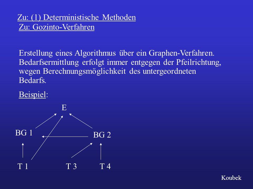 Zu: Gozinto-Verfahren Erstellung eines Algorithmus über ein Graphen-Verfahren. Bedarfsermittlung erfolgt immer entgegen der Pfeilrichtung, wegen Berec
