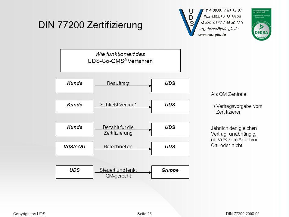 DIN 77200 Zertifizierung DIN 77200-2008-05Seite 13Copyright by UDS Wie funktioniert das UDS-Co-QMS ® Verfahren Kunde Beauftragt UDS Kunde Schließt Ver