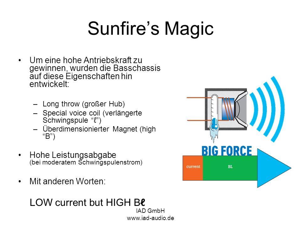 IAD GmbH www.iad-audio.de Sunfires Magic Um eine hohe Antriebskraft zu gewinnen, wurden die Basschassis auf diese Eigenschaften hin entwickelt: –Long