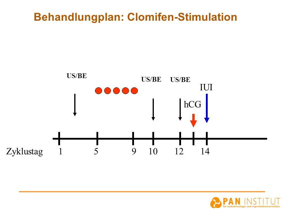 Behandlungplan: Clomifen-Stimulation Zyklustag 1 5 9 10 12 14 US/BE hCG IUI