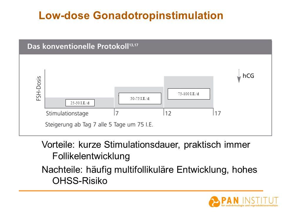 Low-dose Gonadotropinstimulation Vorteile: kurze Stimulationsdauer, praktisch immer Follikelentwicklung Nachteile: häufig multifollikuläre Entwicklung
