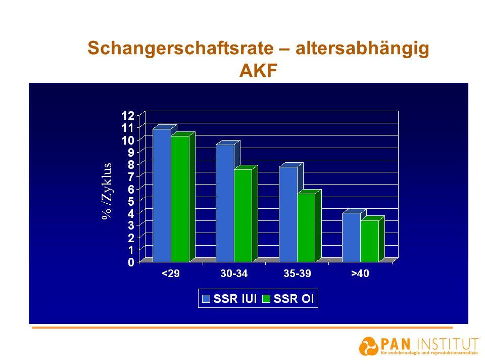 Schangerschaftsrate – altersabhängig AKF % /Zyklus